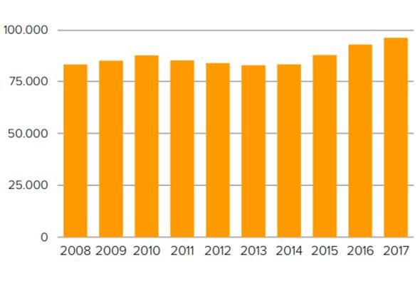 Empleo medio anual cultural en España año 2017