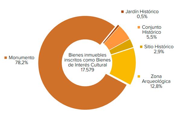 Bienes inmuebles inscritos como Bienes de Interés Cultural